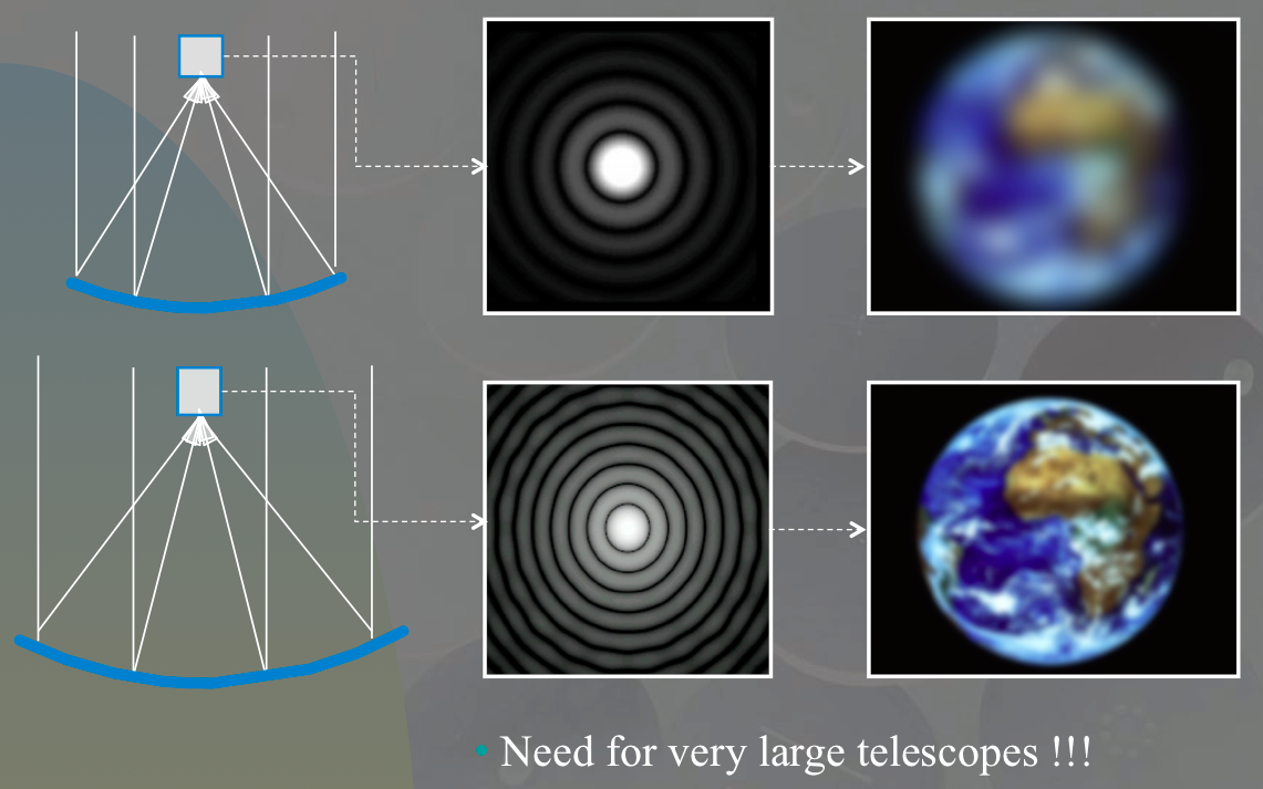 While observing an extended celestial object (cf. an Earth-like planet) above the atmosphere, we see more details as the diameter of the telescope increases.
