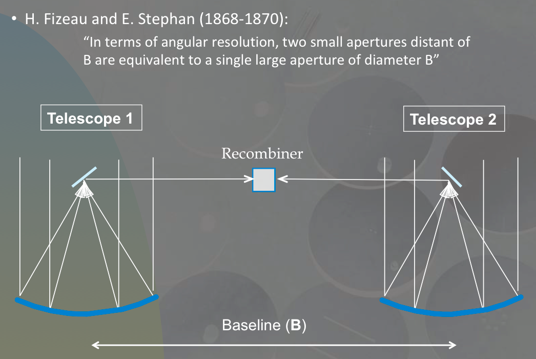 Fizeau and Stephan proposed to recombine the light from two independent telescopes separated by a baseline