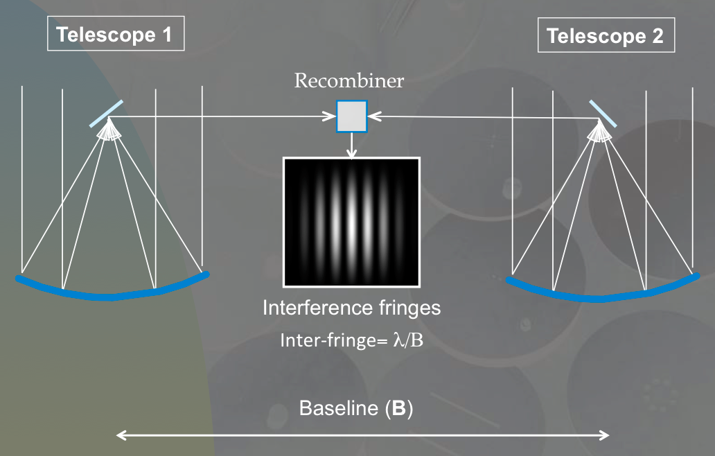 When recombining the monochromatic light of two independent telescopes, there results the formation of a pattern of bright and dark fringes superimposed over the combined Airy disk. The angular inter-fringe separation is equal to