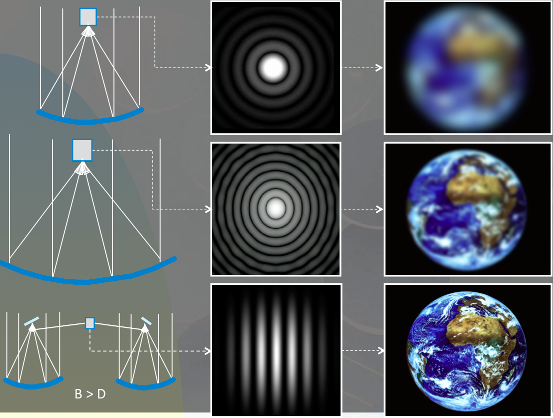 Improvement expected in angular resolution while observing an extended celestial source (cf. an Earth-like planet) with telescopes of increasing size (