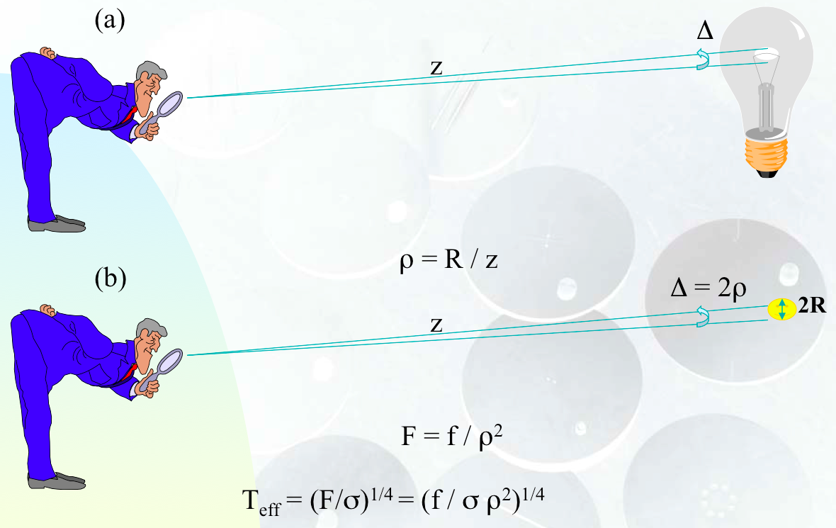 Resolving the angular diameter of a star (b) is alike trying to estimate the angular size of the filament of a light bulb (a).