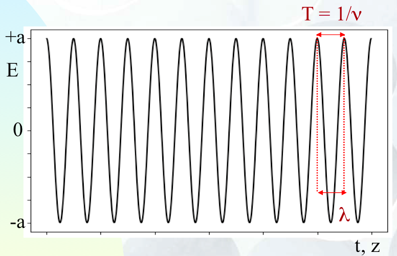 Representation of an electromagnetic wave.