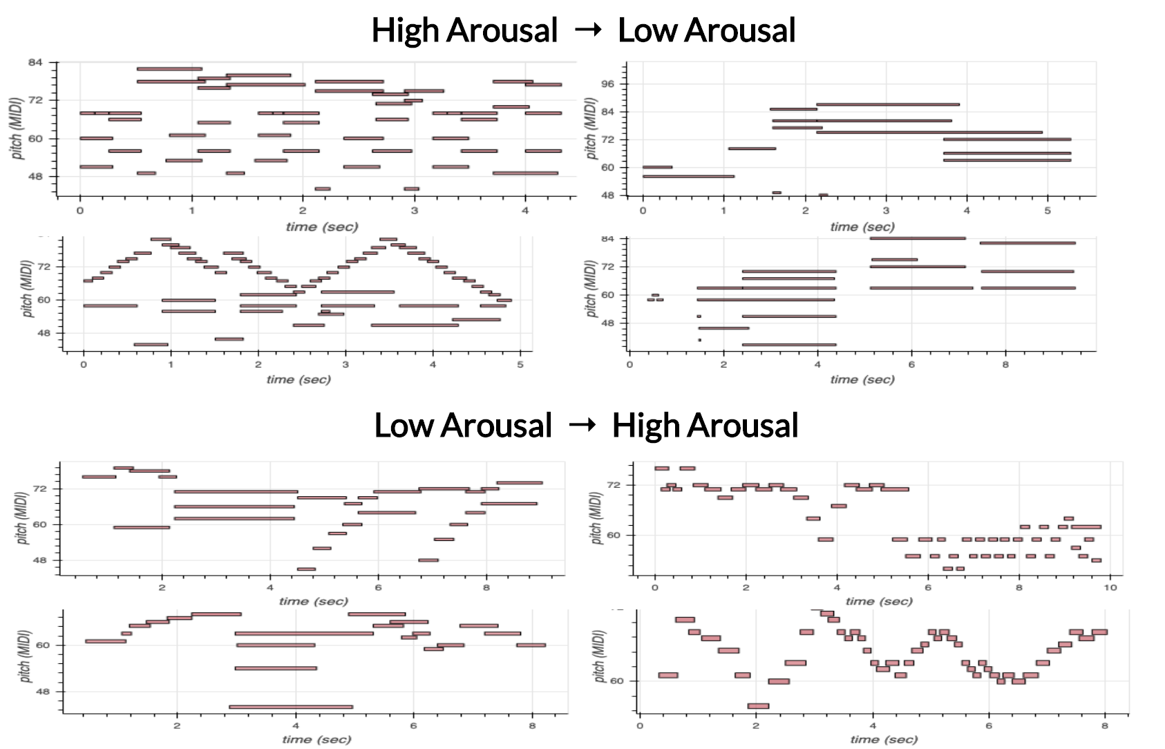 Examples of arousal transfer on music samples.