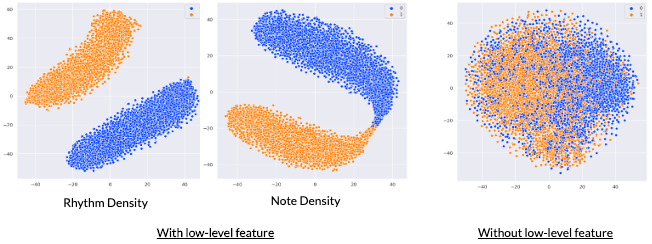 Arousal cluster visualization of GM-VAE with (left), and without (right) using low-level features.