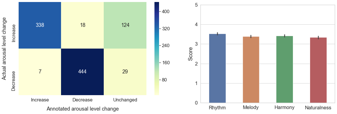 Subjective listening test results. Left: Heat map of annotated arousal level change against actual arousal level change. Right: Bar plot of opinion scores for each musical quality, with 95% confidence interval.