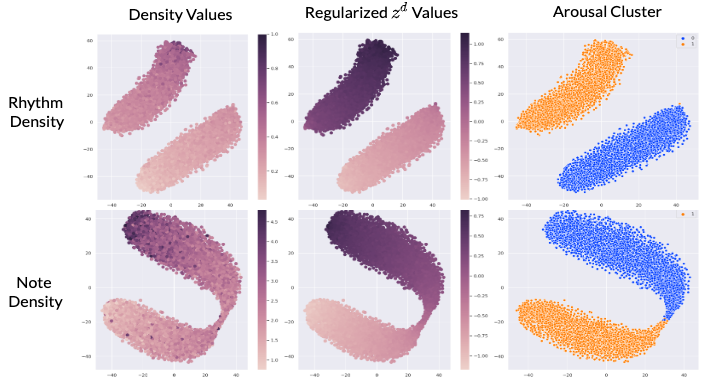 Visualization of rhythm (top) and note (bottom) density latent space in the GM-VAE. Each column is colored in terms of: (left) original density values, (middle) regularized
