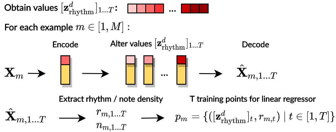 """Workflow of obtaining evaluation metrics for """"faders"""" controlling rhythm density."""
