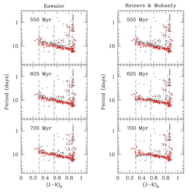 Hyades rotation distribution (red) compared to M37's rotation distribution (gray). M37 is evolved forward from it's putative age of 550 Myr (top) forward in time to 625 Myr (middle;