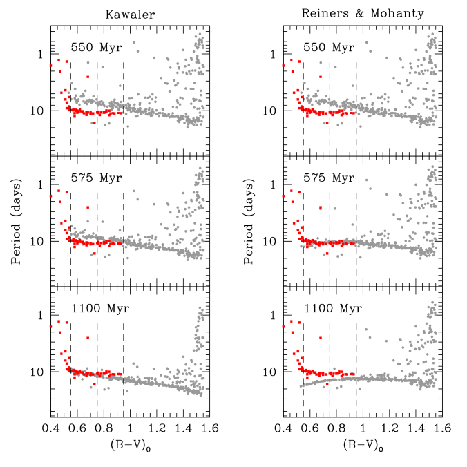 A comparison of the NGC 6811 rotation distribution (red squares;