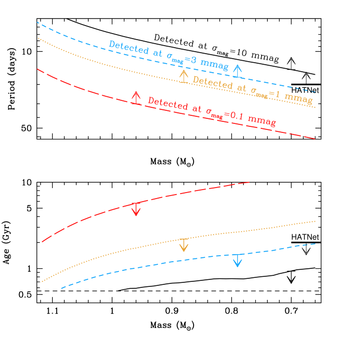Maximum observable rotation period for a survey capable of detecting amplitude variations of 10 (black; solid), 3 (black; short dash), 1 (gold; dot), and 0.1 (red; long-dash) millimag.