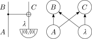 Quantum realization of the coherent copy using an ancilla and quantum CNOT gate.