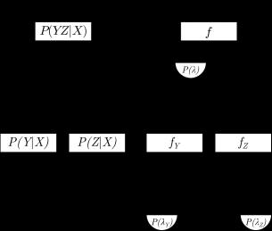 Diagrammatic representation of Thm