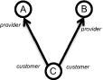 Connectivity patterns of ASes with