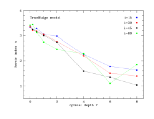 Dependence of the apparent bulge parameters on the