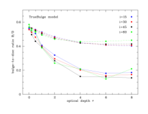 Dependence of the bulge-to-disc ratio on the