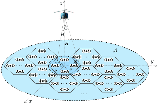 A UAV-enabled outdoor wireless communication system.