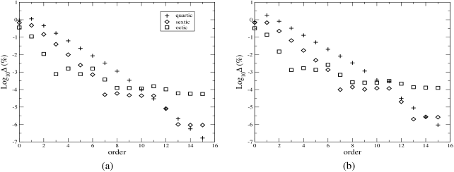 Energy of the ground state of the quartic, sextic and octic anharmonic oscillators, as a function of the approximation order, compared with the results of Ref.