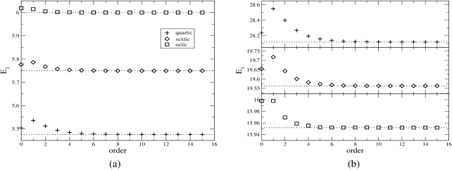 Energy of the first excited state of the quartic, sextic and octic anharmonic oscillators, as a function of the approximation order, compared with the results of