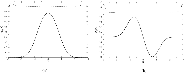 Wave function for the ground state (a) and the first excited state (b) of the quartic anharmonic oscillator. The solid line is the numerical result, the dashed line (not visible) is the approximation to order