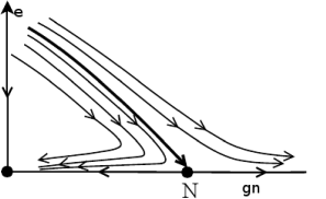 Renormalization group flow for graphene with a Gross-Neveu and Coulomb interaction.