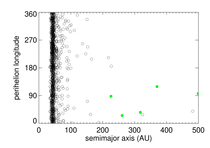 Orbital parameters of distant Kuiper belt objects. (a) The standard orbital parameters argument of perihelion, longitude of ascending node, and inclination can be transformed into non-standard, but more readily interpretable ecliptic longitude and latitude of the point where the object comes to perihelion and an angle which is a projection of the orbits pole position on the sky. In this representation, the collection of all objects with