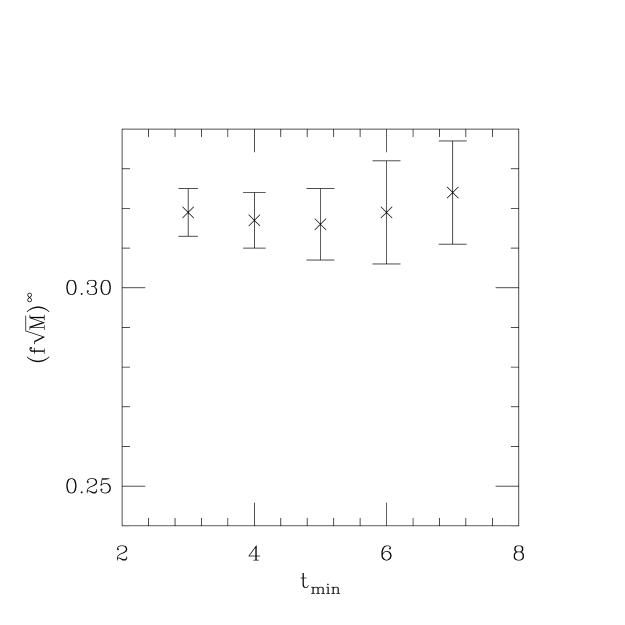 Dependence of the static matrix element from Run A, in lattice units, on the fit interval. On the left,