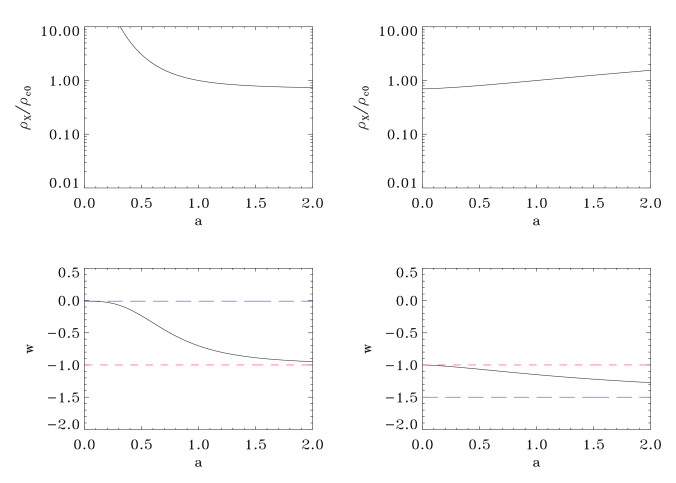 Evolution of the dark component energy density (top) and equation of state parameter (bottom), for two values of
