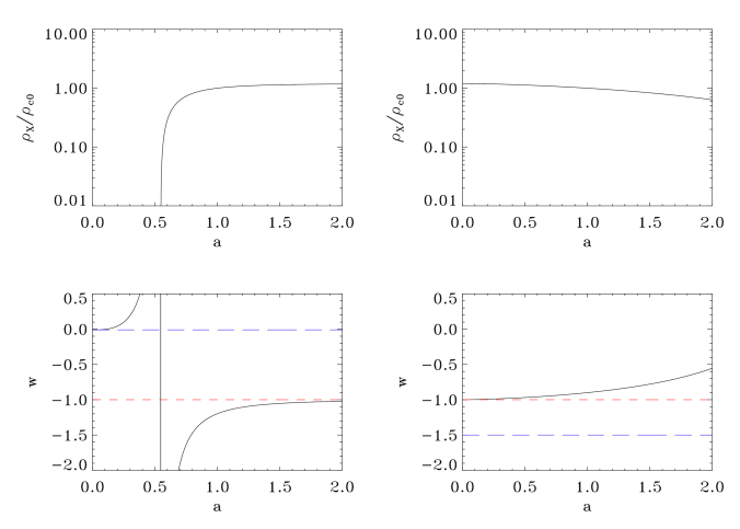 Evolution of the dark component energy density (top) and equation of state parameter (bottom): for two values of