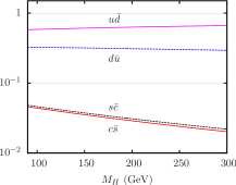 Relative SM contributions from different partonic subprocesses to the total hadronic cross sections for