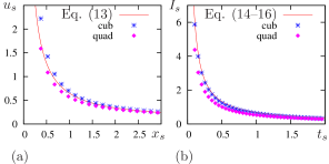 (color online) Comparison of analytical predictions with numerical simulations. (a) Strength-extent curves for rectangular initial conditions. (b) Strength-duration curves for point stimulation. Red solid lines: analytical approximations, (