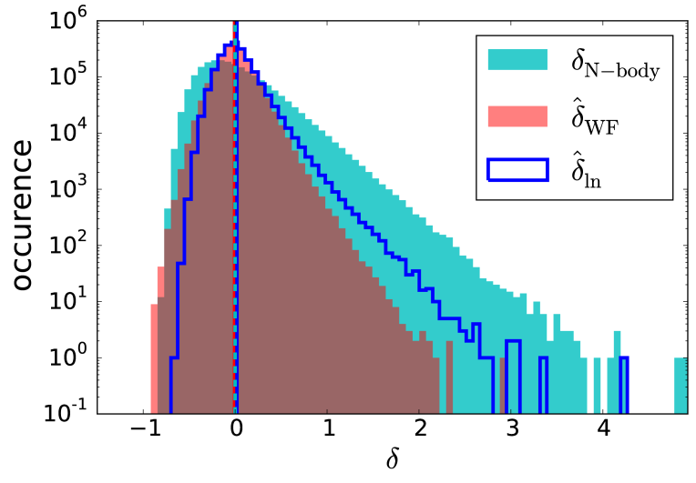 1-point PDFs of the simulated density contrasts (in cyan) and their Wiener filter and lognormal reconstructions (red and dark blue) in tests on mock data created from different snapshots of an N-body simulation with an even source distribution and negligible shape noise (A2). The PDF of the lognormal reconstruction is slightly more skewed than the Wiener filter PDF, which is closer to symmetric in all cases. Both the Wiener filter and the lognormal reconstruction are equally biased in the position of the peak, however, the mean values of both reconstructions agree well with the mean value of the underlying density. The mean values of the density contrast are indicated by vertical lines in the same color as their corresponding distribution. We also find that the Wiener filter produces unphysical density contrasts below -1 in snapshots at