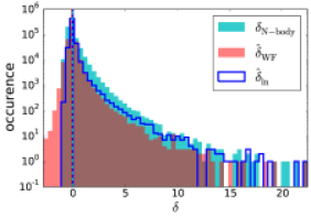 Results of test B, reconstructions from mock data with a CFHTLenS-like source distribution. We have restricted the analysis to the field values that lie within the observed cone. In the left panel we show the 1-point PDFs of the fields with mean values indicated by vertical lines in the same color as their corresponding distribution. The right plot shows the density distributions of the reconstructions against the underlying density. The lognormal model is clearly better in tracing the highest values of the true density distribution.