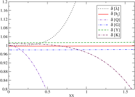 Upper–left panel: We plot for every coupling the ratio