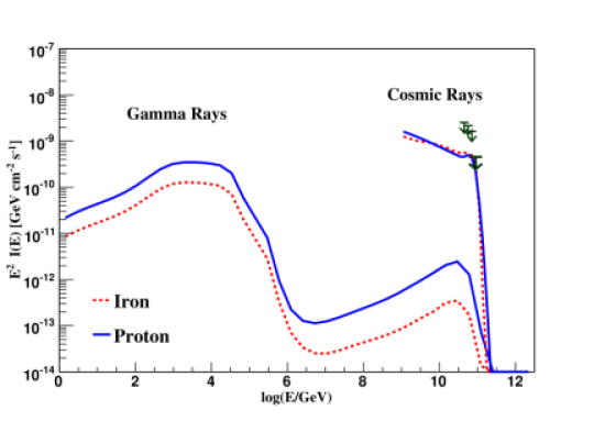Cosmic-ray and gamma-ray spectra simulated with CRPropa