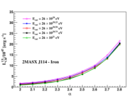 Upper limit on the total and proton cosmic-ray luminosity as inferred from the gamma-ray observations of the sources 3C 111, J11454045-1827149, LEDA 170194, NGC 985, and MCG+04-22-042 as a function of the spectral index, for five values of the cutoff energy. Left: Primary proton. Right: Primary iron nuclei.