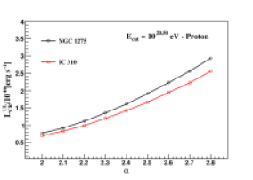 Upper limit on the proton luminosity for most of the sources shown in tables