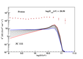 The lines show the cosmic-ray spectrum of the sources 3C 111, J11454045-1827149, LEDA 170194, NGC 985, and MCG+04-22-042 as calculated by using the measured upper limit on the integral flux of GeV-TeV gamma-rays. For each source, nine spectra are shown with spectral index (