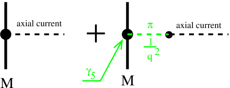 A full axial current in the symmetry broken regime.