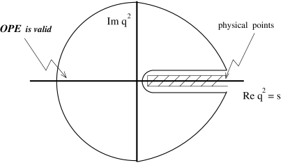 The two-point correlator in the complex