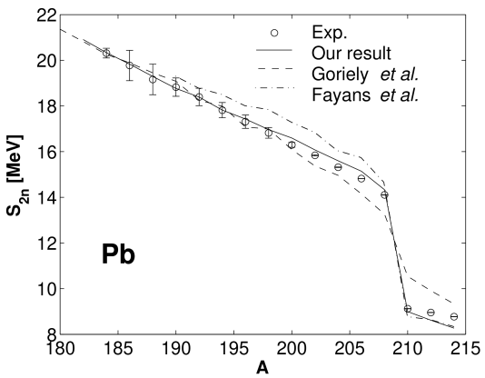Two–neutron separation energies for lead isotopes.