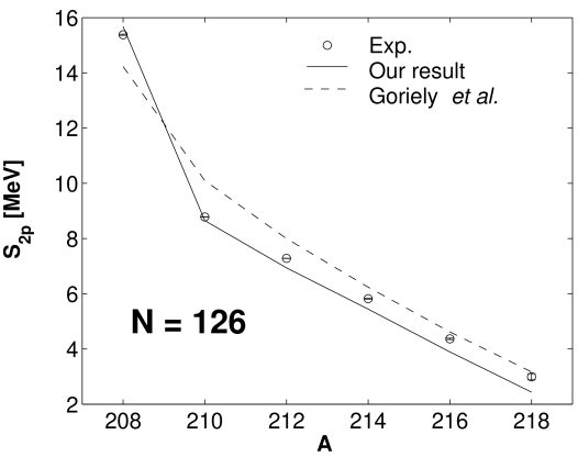 Two–protron separation energies for