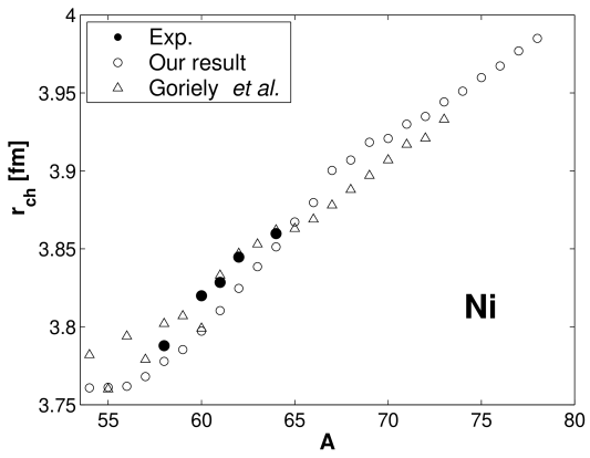 Charge radii for nickel isotopes, our results (open circles), Goriely