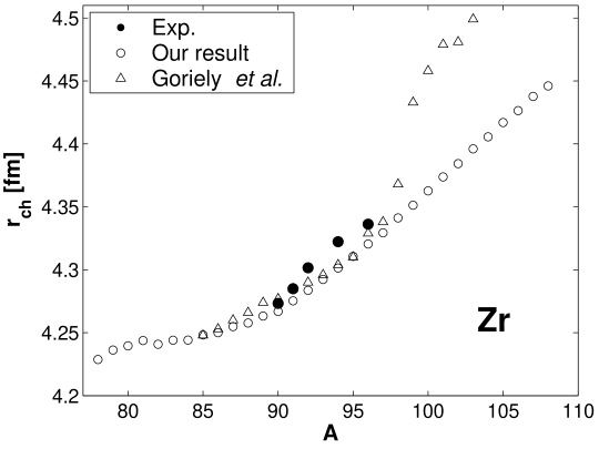 Charge radii for zirconium isotopes, our results (open circles), Goriely