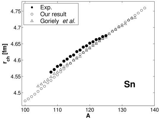 Charge radii for tin isotopes, our results (open circles), Goriely