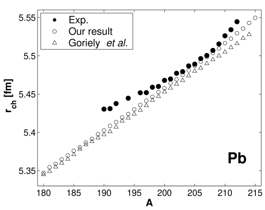 Charge radii for lead isotopes, our results (open circles), Goriely