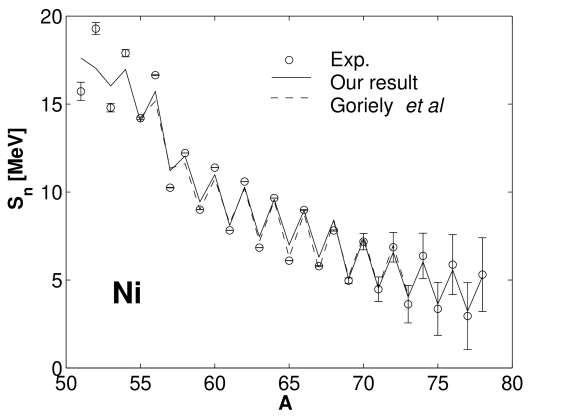 One–neutron separation energies for nickel isotopes. Note that many nickel isotopes are deformed and we have treated them as spherical.