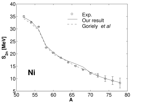 Two–neutron separation energies for nickel isotopes. Note that many nickel isotopes are deformed and we have treated them as spherical.