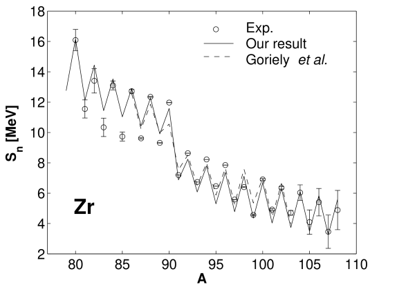 One–neutron separation energies for zirconium isotopes. Some zirconium isotopes are deformed according to Goriely