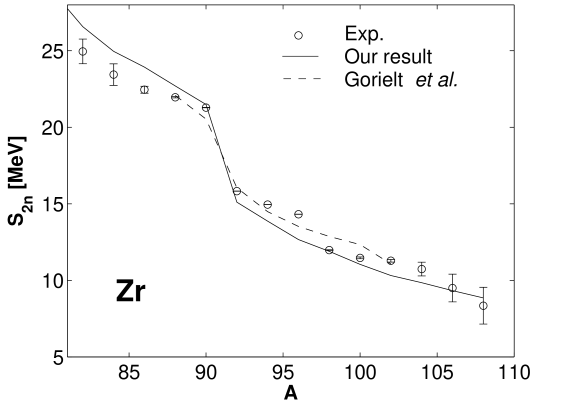 Two–neutron separation energies for zirconium isotopes. Some zirconium isotopes are deformed according to Goriely