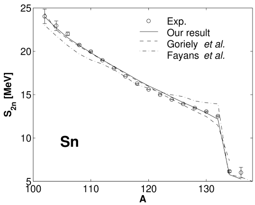 Two–neutron separation energies for tin isotopes. The results of Fayans